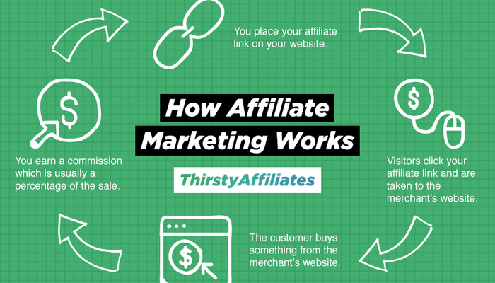 How affiliate marketing works 1